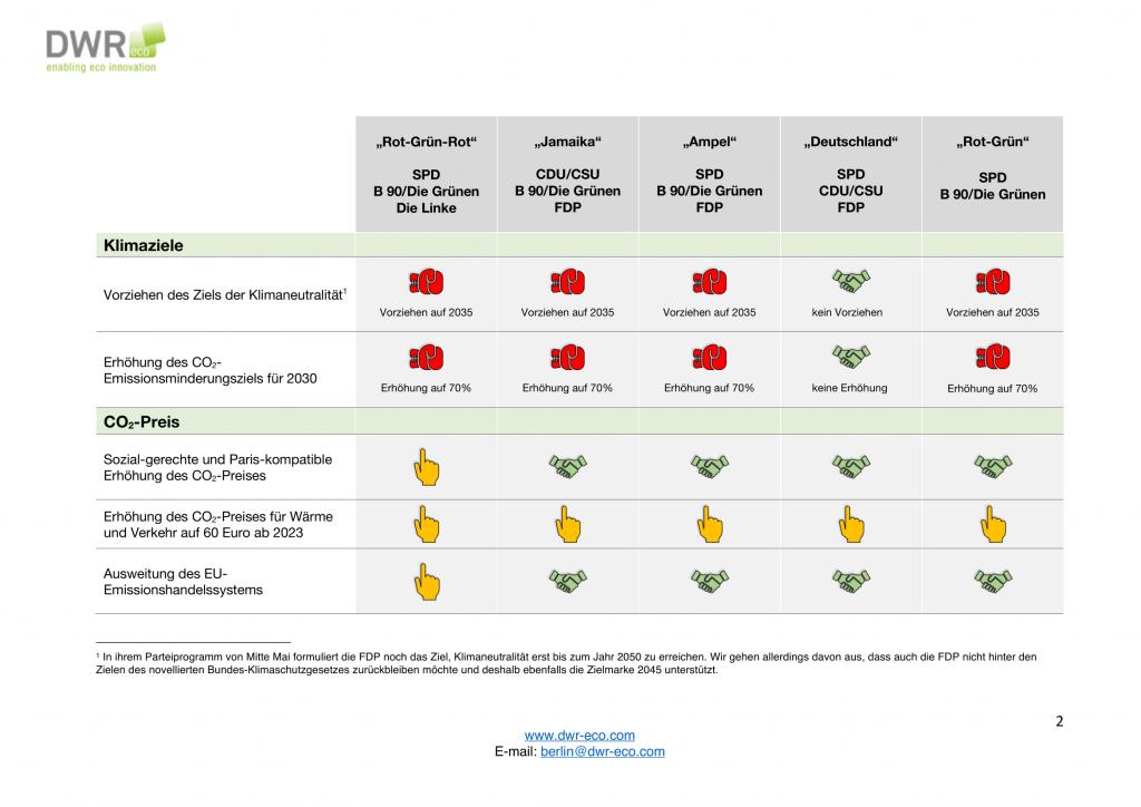 Koalitionsspiele zur Bundestagswahl 2021 3_2-2-1