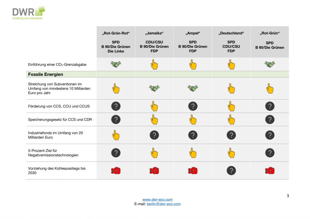 Koalitionsspiele zur Bundestagswahl 2021 3_3-3-1