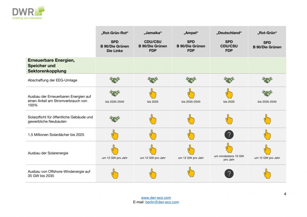 Koalitionsspiele zur Bundestagswahl 2021 3_4-4-1